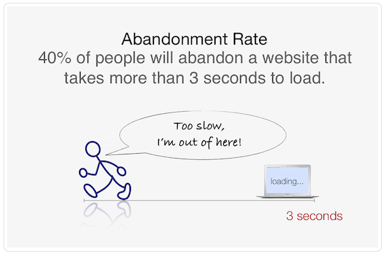 website speed and abandonment rate